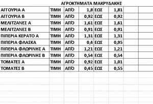 makridakis-times